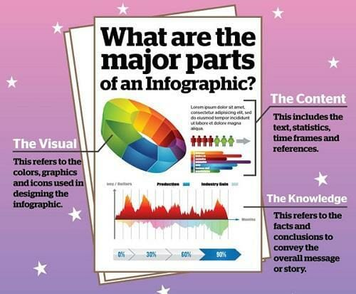 Create an infographic