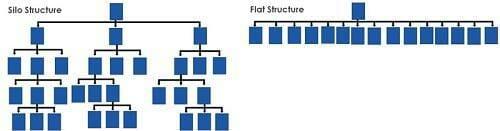 Silos vs flat structure