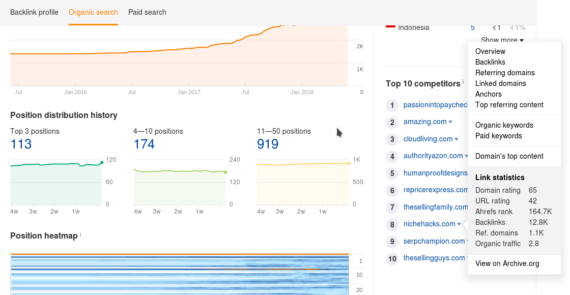 Ahrefs Organic Search Results and Rankings