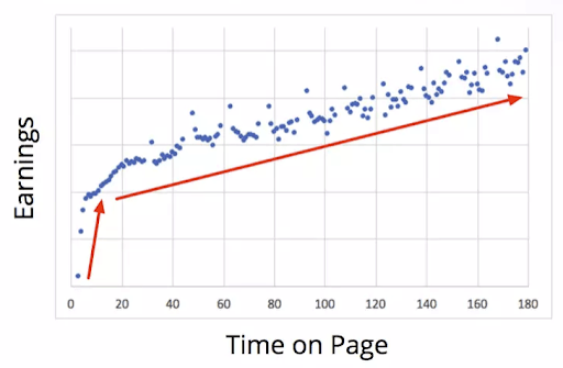 Time on Page and Earnings