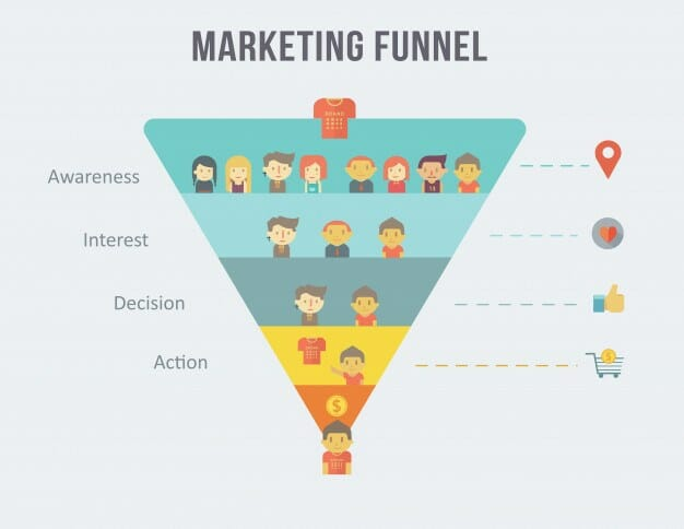 marketing funnel for display advertising networks