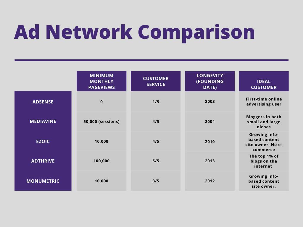 mediavine vs adsense ad network comparison