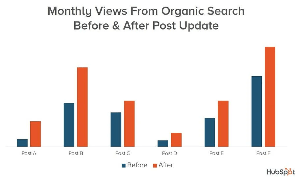 organic search views from post update