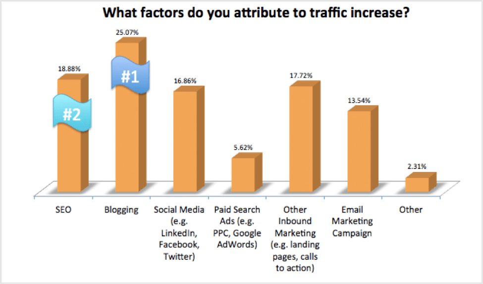 affiliate marketing traffic sources