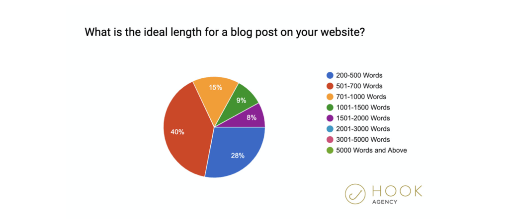 hook agency study on how long blog posts should be